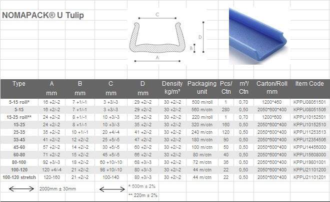 Tabela prtofili U